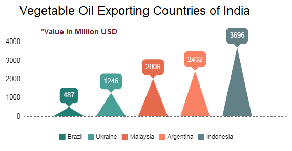 Exporting Countries