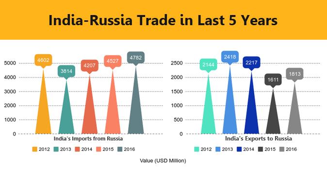 india romania trade relationship