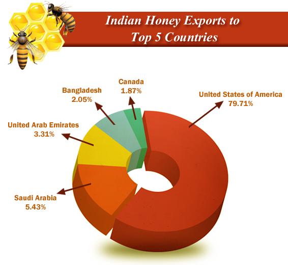 Honey Export graph