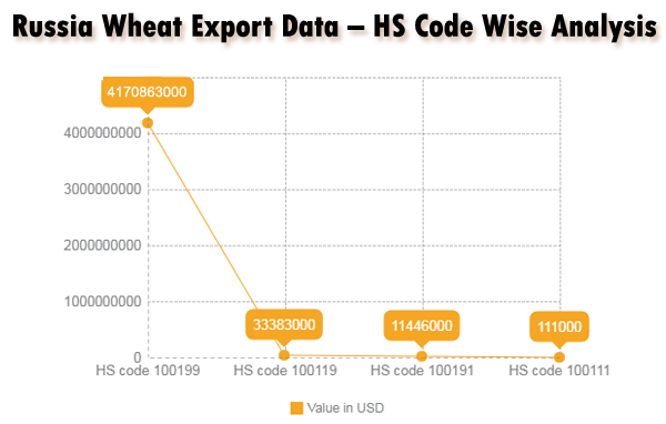 Hs Code Wise Analysis