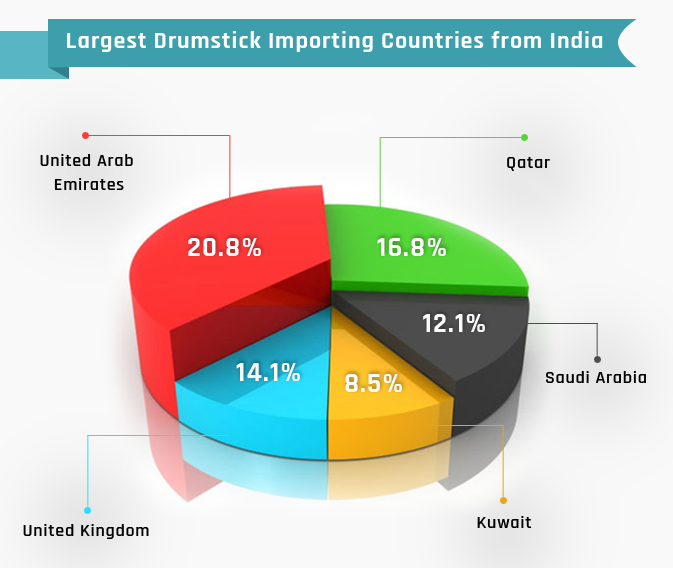 Drumstick Export from India - Drumstick Market Outlook