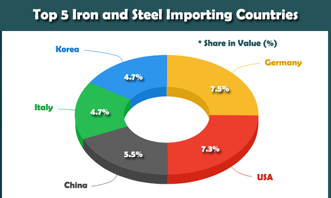 Import Export of Iron and Steel - Iron and Steel Industry Trade Data