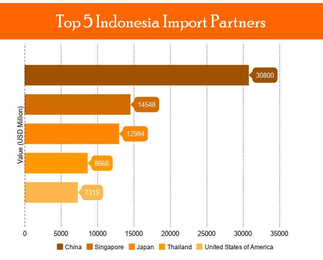 indonesia biggest trade partners