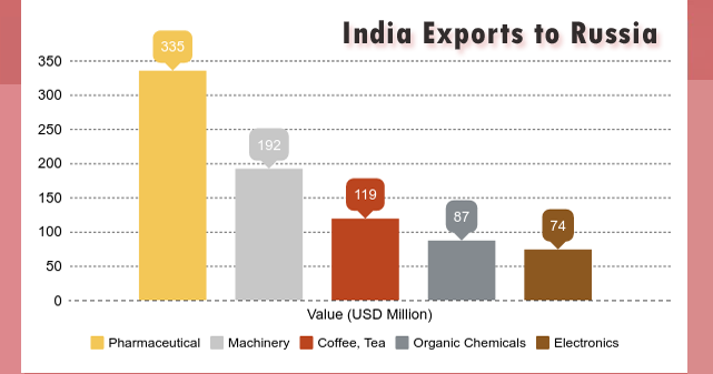 Machinery Exports From India To Russia Worth Usd 192 Million In 2016 And The Export Is Increased By 24 During 2017 Go Through Following