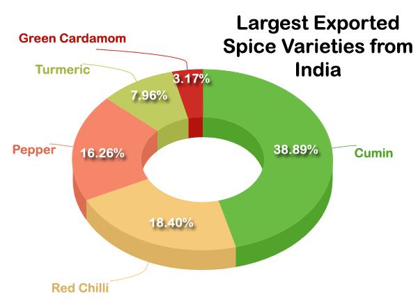 Exported Spice Varaties