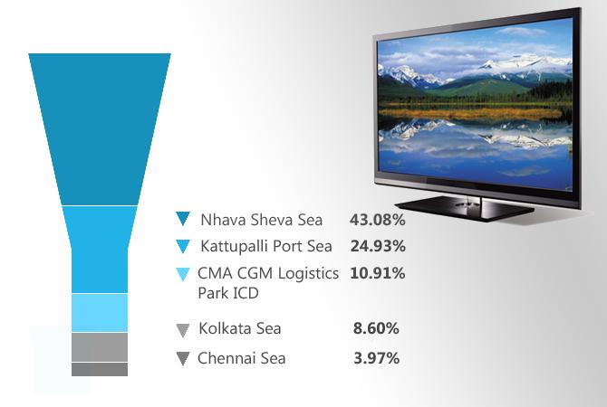 led tv import port