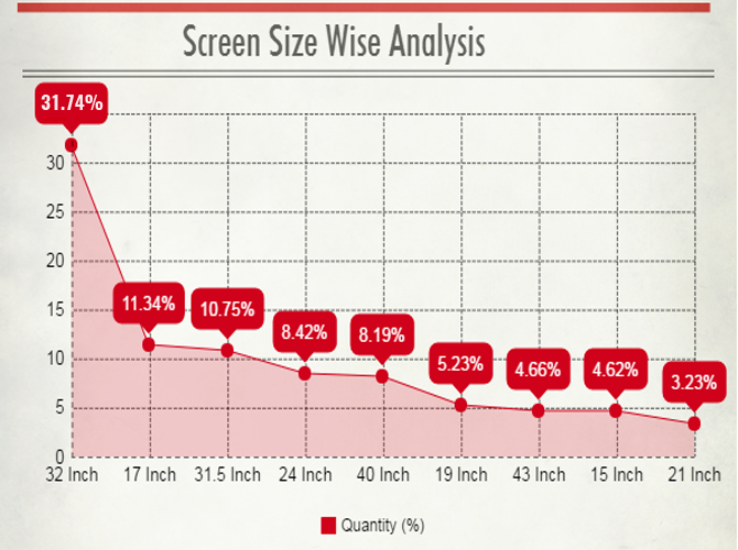 Screen Size Wise
