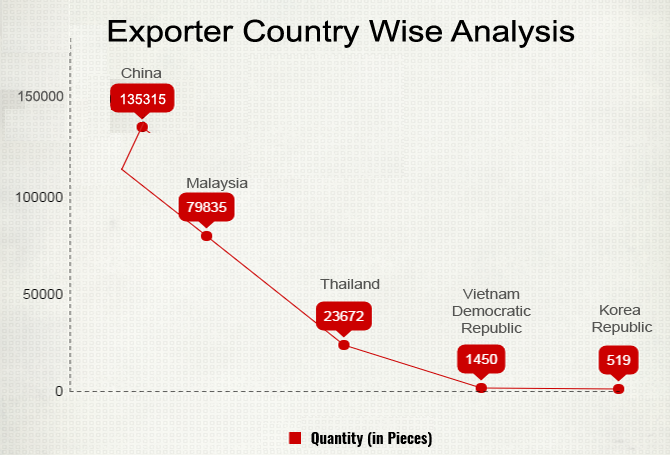 Export Country Wise