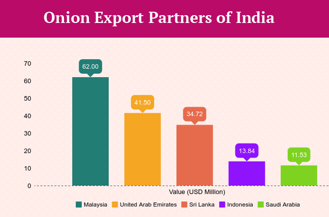 Onion Export from India – List of Onion Suppliers in India