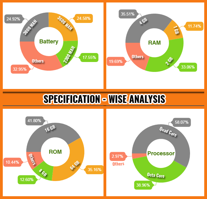 Specification wise Analysis
