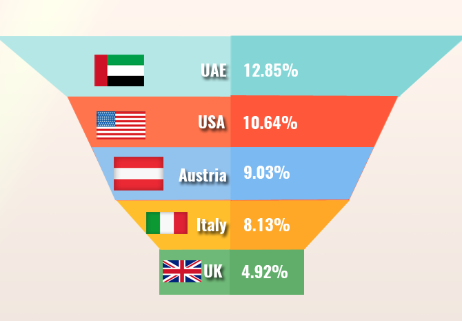 Country Wise Analysis