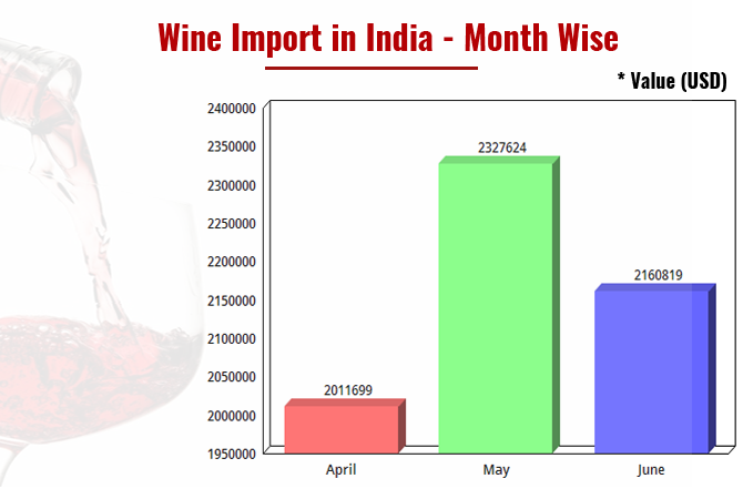 Wine Import