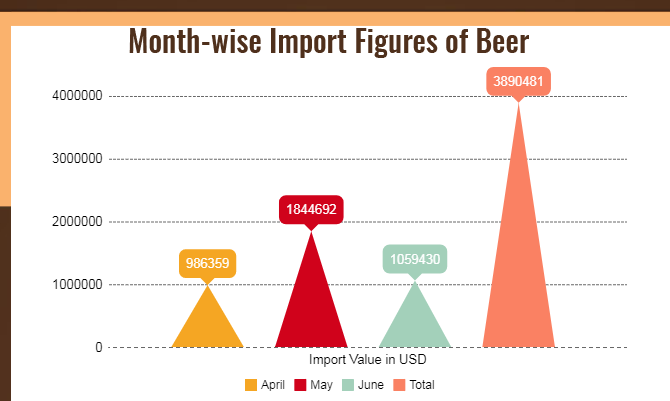 month-wise Import
