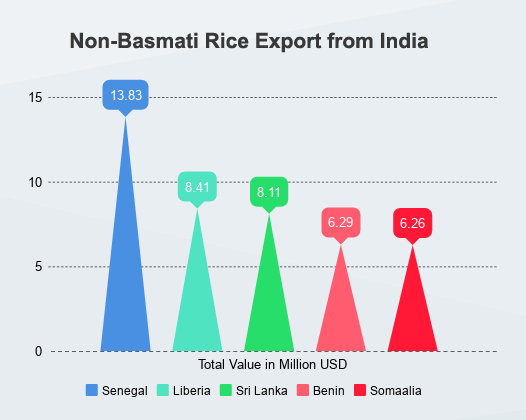 Rice Exporters in India - Data and Report of Rice Export