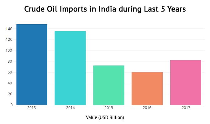 India Imports crude oil