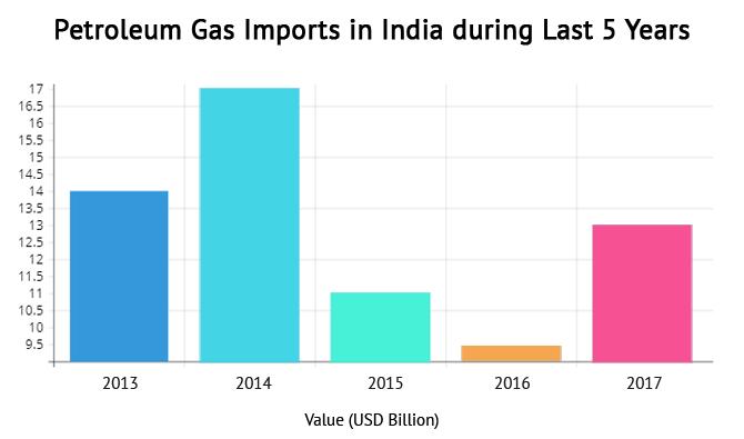 India Imports Petroleum Gas