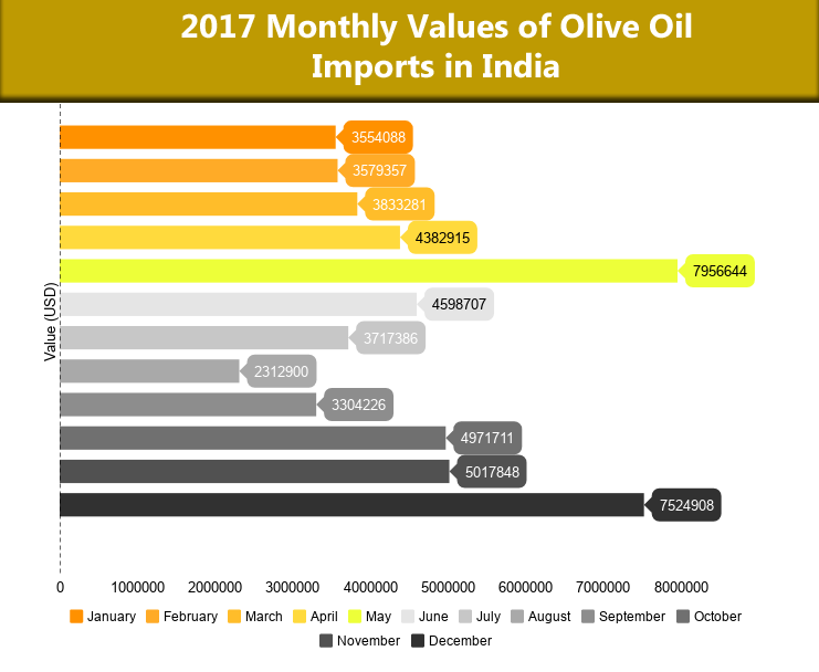 Olive Oil monthly