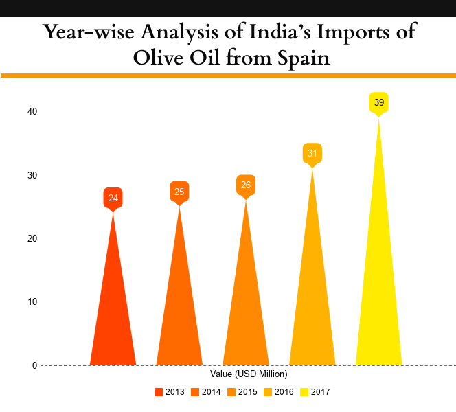 Year-wise olive oil