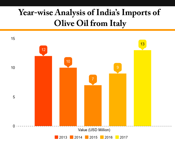 India's Imports of Olive Oil from Italy