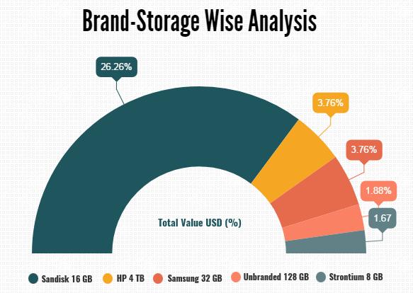 Brand Storage wise