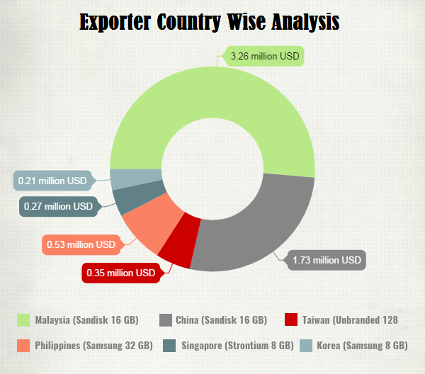 Exporter Country Wise