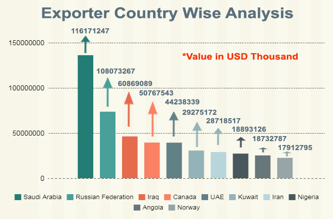 Top 10 Petroleum Crude Oil Importer and Exporter Countries