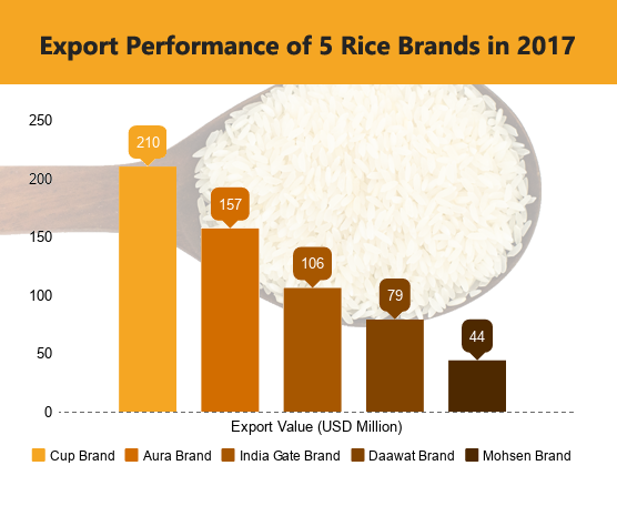 Export of Rice from India in 2017 – List of Rice Exporters