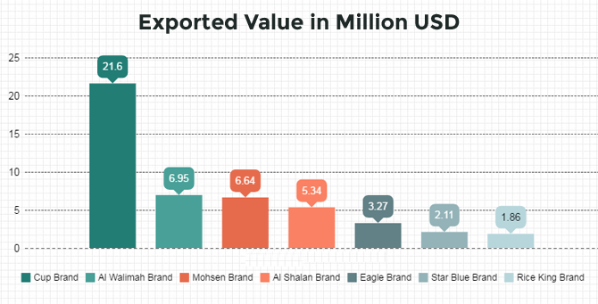 Exported Value