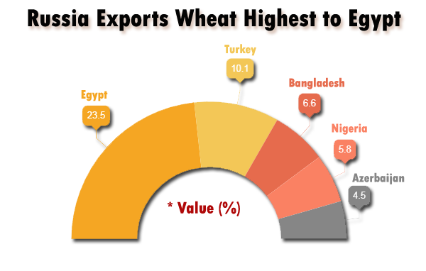 Russia Export Wheat
