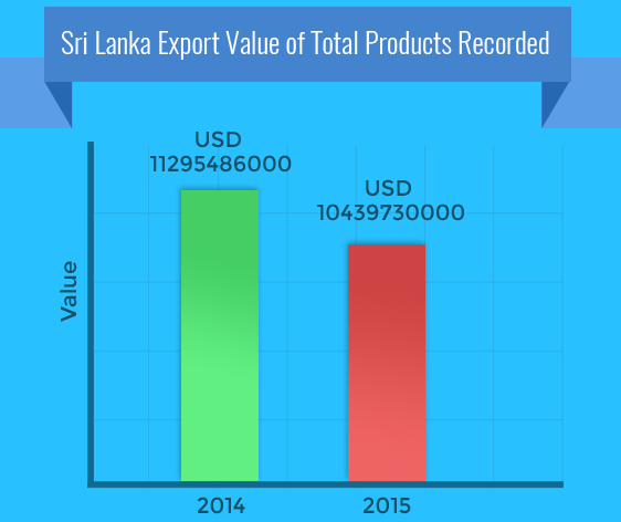 Srilanka Export Value