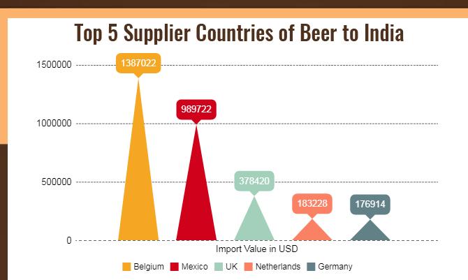 Top 5 Supplier