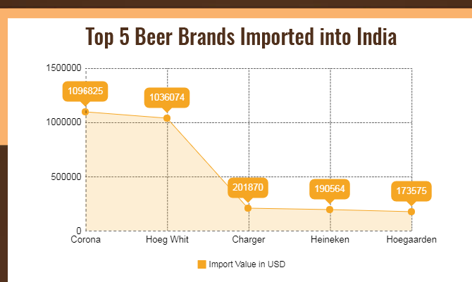 Import of Beer in India - Beer Market in India 2017