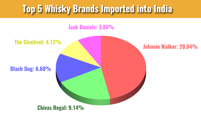 Top 5 Whisky