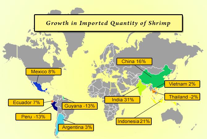 Shrimp Imports into Us