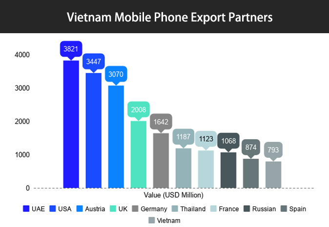 Mobile Phone Exports from Vietnam in 2017 – Vietnam Mobile