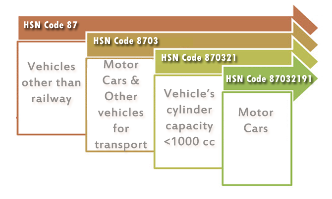 What is HSN Code in India? Search HSN Code List of India Online