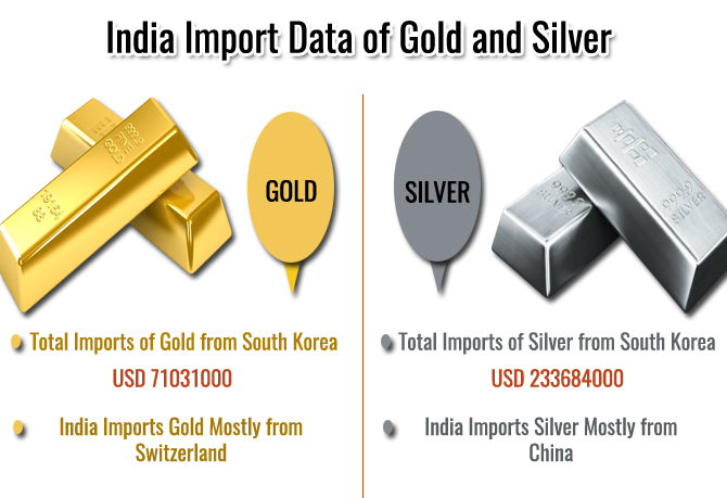 Imports of Gold and Silver