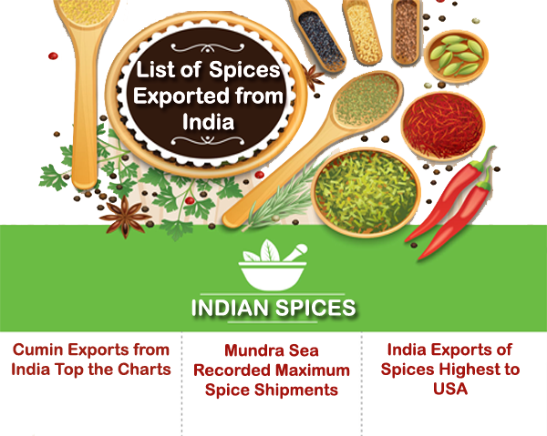 Spices Export Market