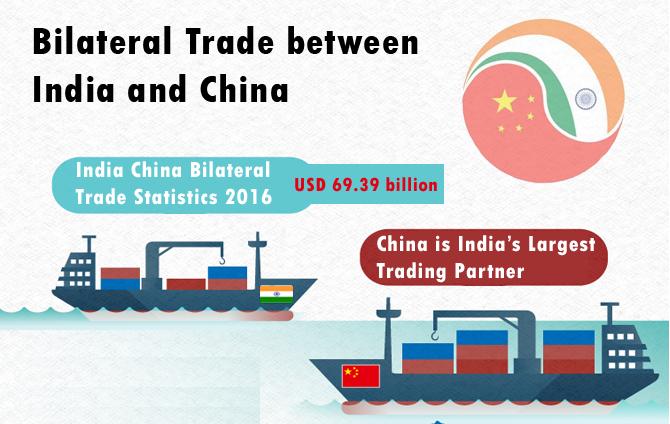 India China Bilateral Trade