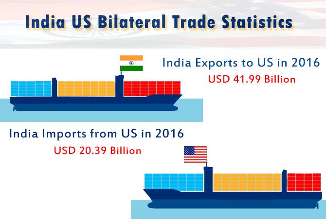India US Bilateral Trade