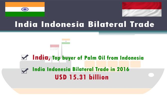 India Indonesia Bilateral Trade