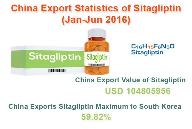 Sitagliptin Export Data