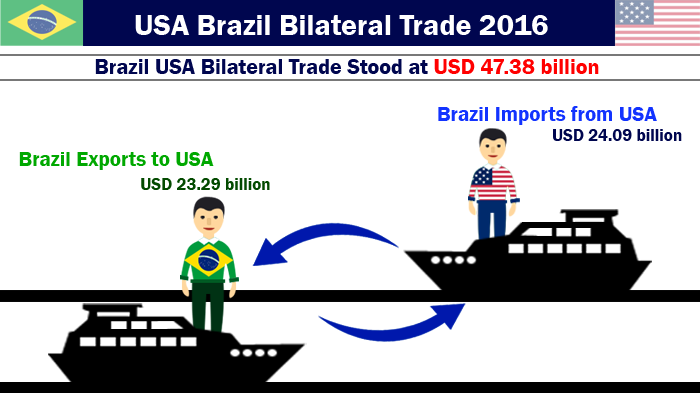 Brazil Exports to USA