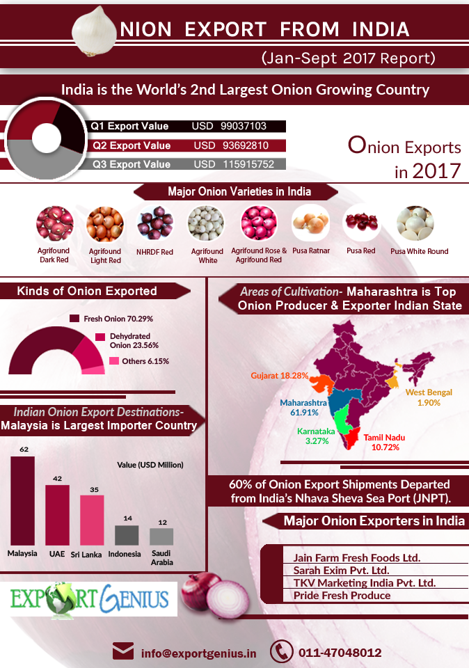 Onion Export Statistics of India 2017 – Infographic