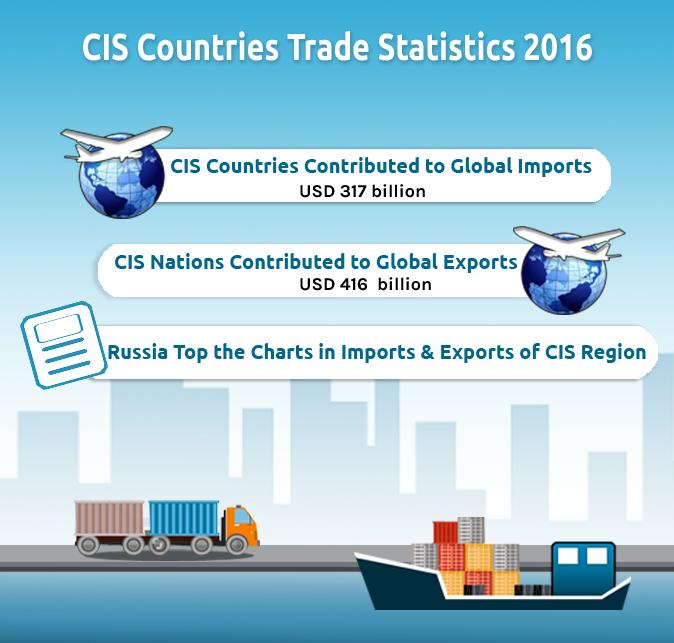 CIS Countries Trade Data – Import Export Scenario of CIS Nations