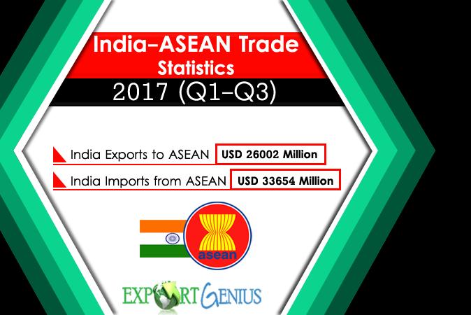 India ASEAN Trade
