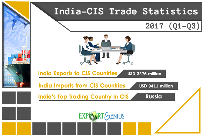 India CIS Trade