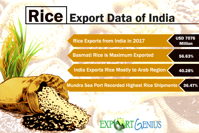 Export of Rice from India in 2017 – List of Rice Exporters in India