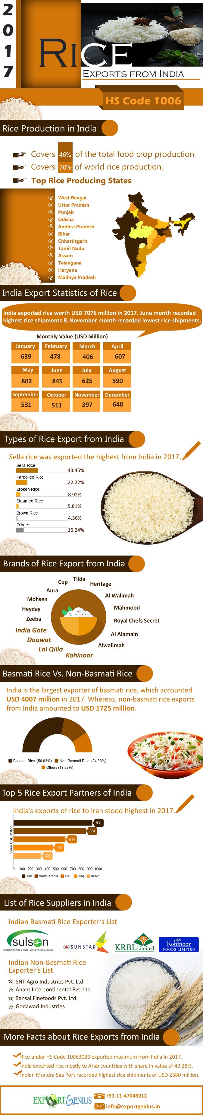 Rice Exports Data