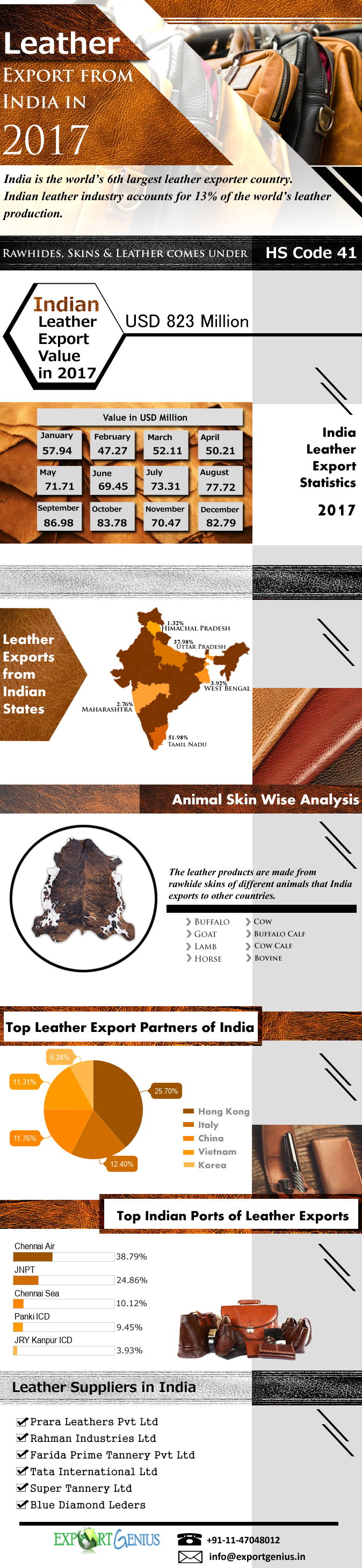 Indian Leather Exports
